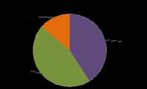 Wykres_Przekroj ofert pod wzgledem liczby data center.jpg